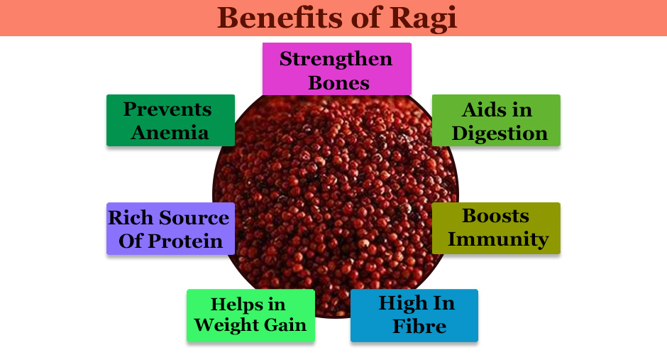 Read the Benefits of RAGI AS A SUPER FOOD for your Baby