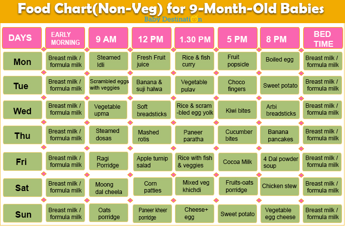 Food Chart for 9 Months Baby