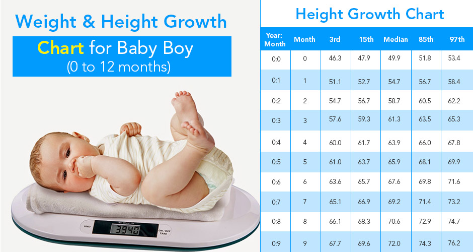 Weight And Height Growth Chart For Baby Boy To Follow