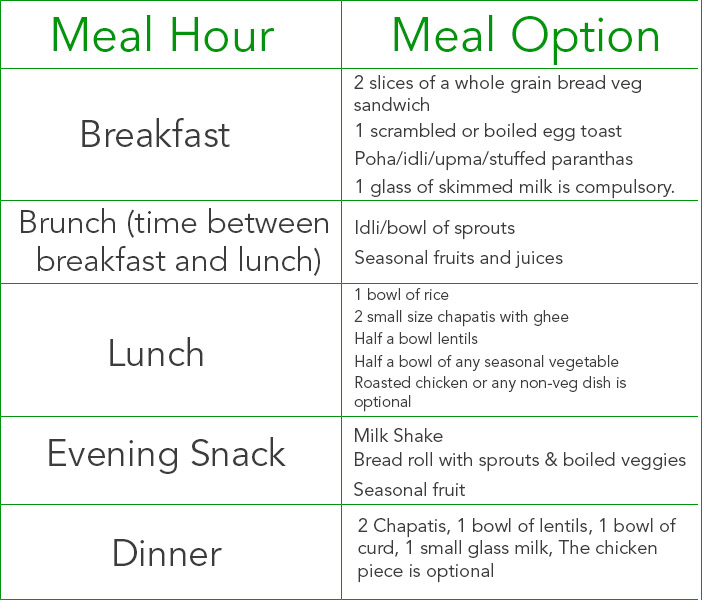 Healthy Diet Plan for 3 - 5 years old (With Food Chart)