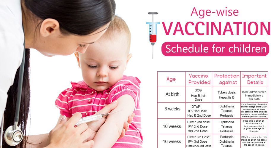 A Comprehensive Age-Wise Vaccination Schedule For Your Child