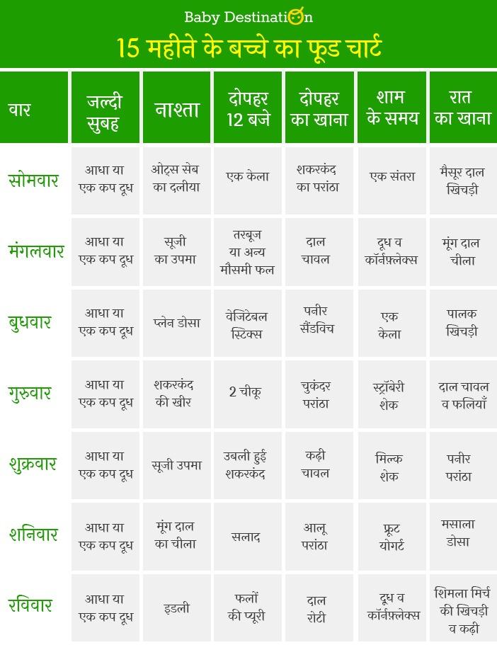 Food Chart in Hindi